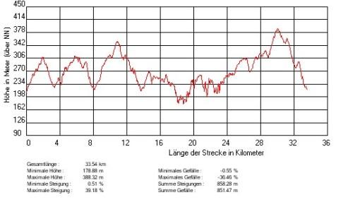 Profil der 33 km-Strecke