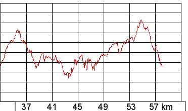 Profil der zusätzlichen Strecke des 57 km Parcours